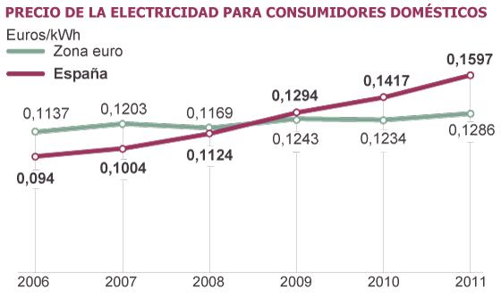 Evolución en el precio de la luz